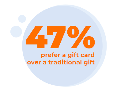 47% prefer a gift card over a traditional gift
