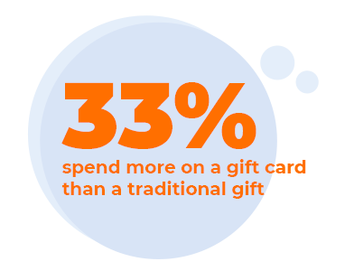 33% spend more on a gift card than a traditional gift